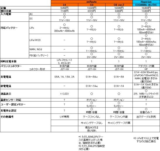 Li-Po&Li-Fe対応リーズナブル充電器の比較表