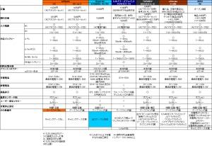 Li-Po&Li-Fe対応充電器 比較表(クリックで拡大)